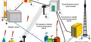 Проектування зовнішнього і внутрішнього електропостачання, освітлення в Києві